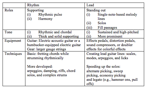 Electric Guitar: Rhythm vs. Lead | PlayZmith - Be a Guitarist